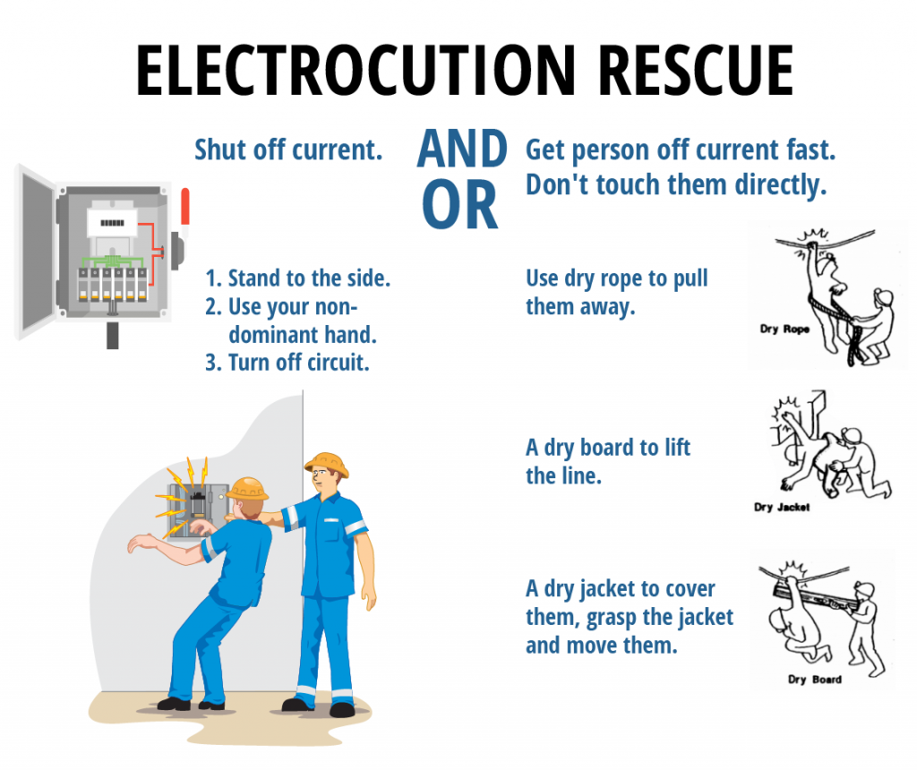 A diagram of ways to rescue an electrical shock victim