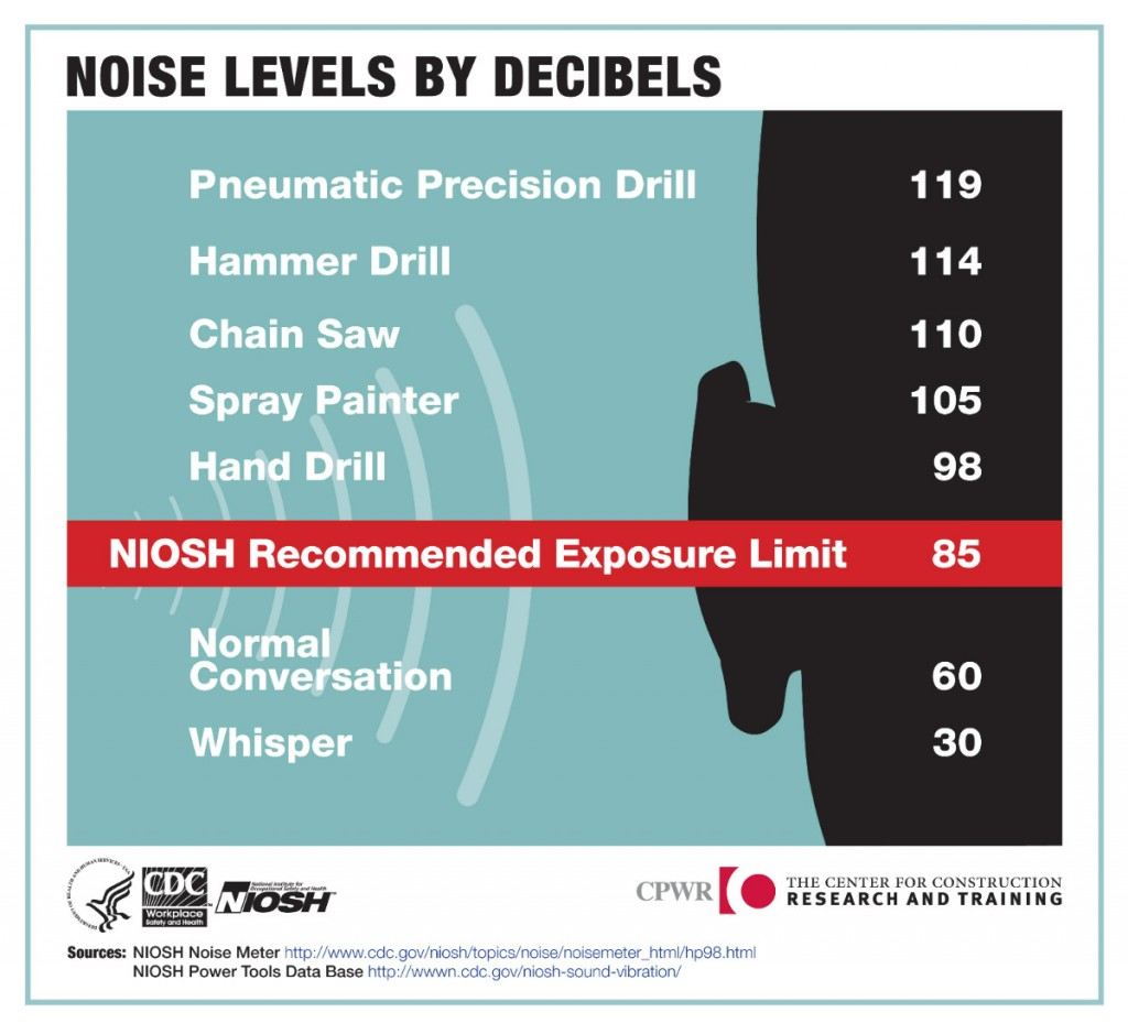 7_Noise_Level_By_Decibles1200
