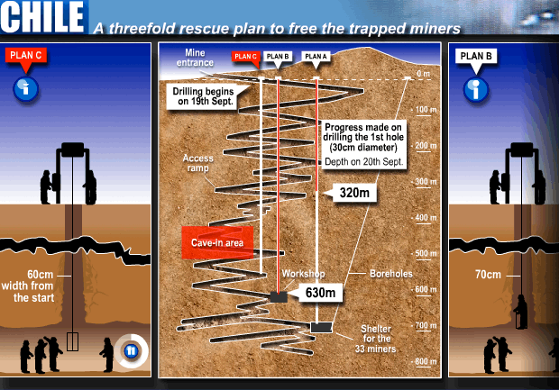Diagram of the Chilean Miner Rescue - threefold rescue plan