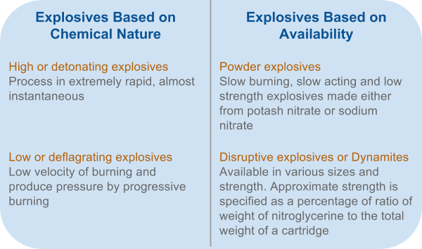 Explosives Types