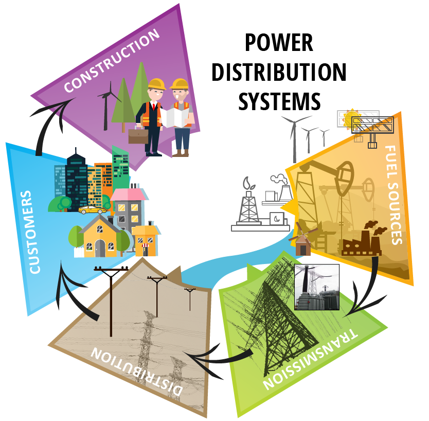 A diagram of Power distribution systems from generation, to transmission, to distribution, to customers, and to construction.