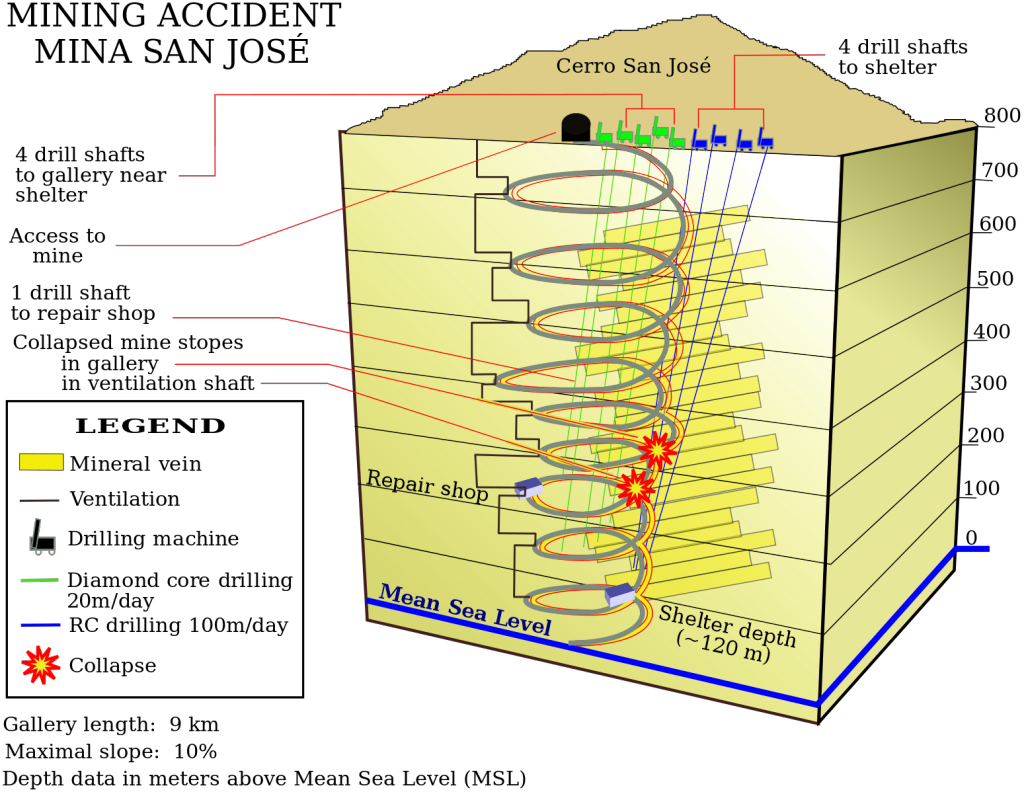 A diagram of the mine accident details for the mine incident in San Jose
