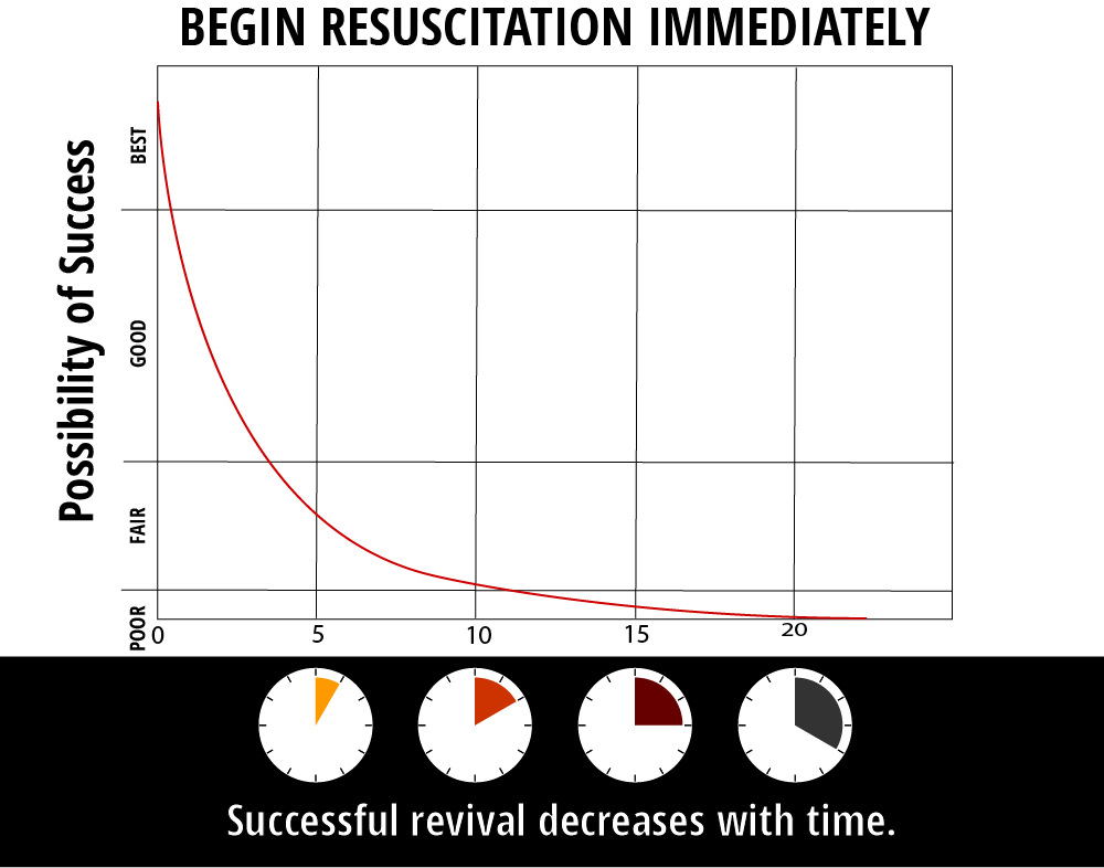 A graph depicting probability of successful resuscitation attempts over time