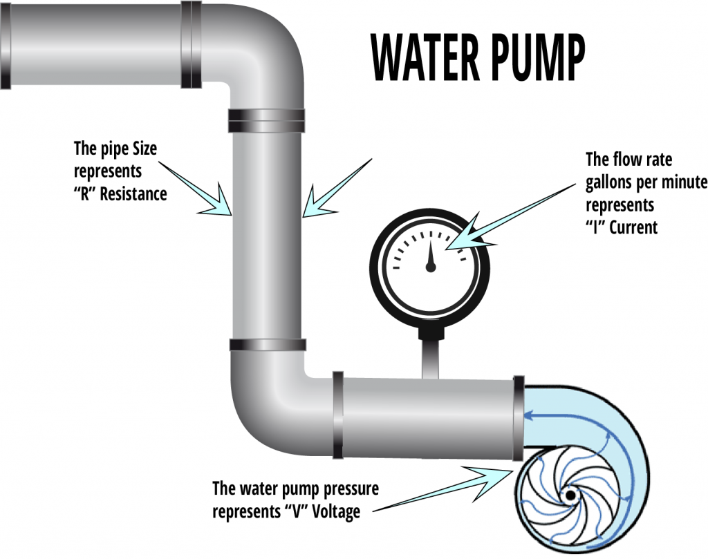 A diagram of the water analogy to explain electrical current.
