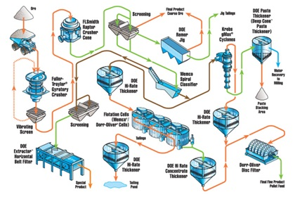 Iron ore Processing diagram