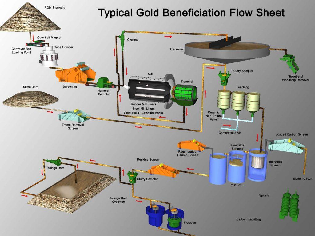 Gold ore processing flowsheet