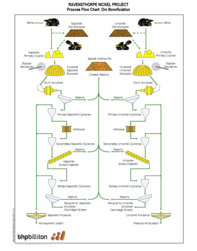 Nickel processing flowsheet