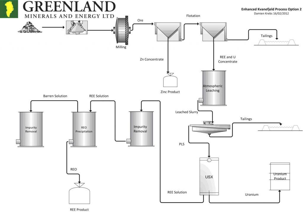 Uranium ore processing flowsheet