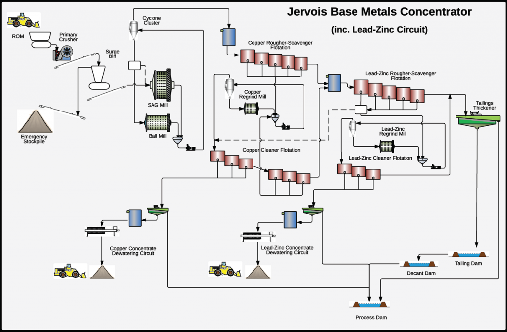 Zinc and lead processing flowsheet