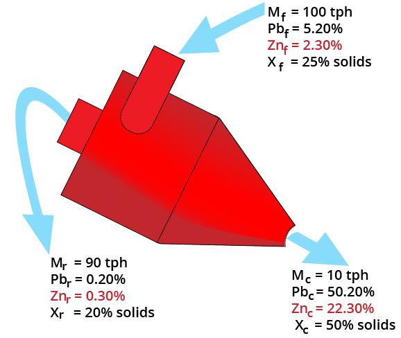 A diagram of a material balance equation