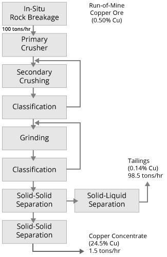 Mass Yield Formula Diagram