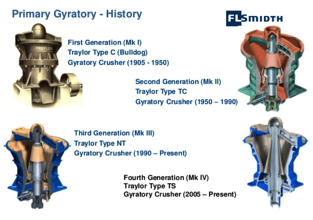 Gyratory Crusher History