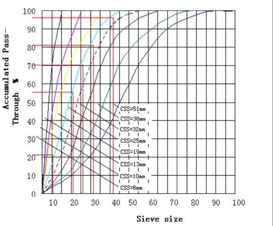 Cone Crusher Stone Grade Distribution