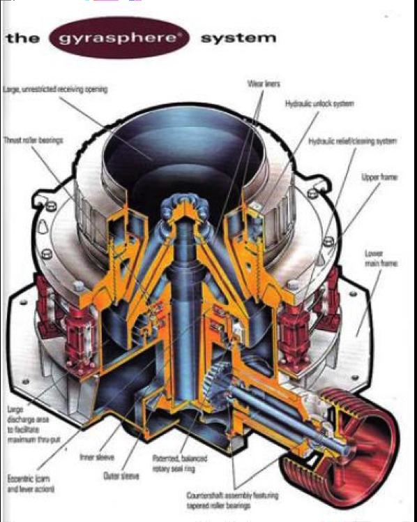 GyraSphere System Diagram