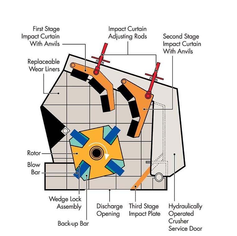 Impact Crusher Diagram