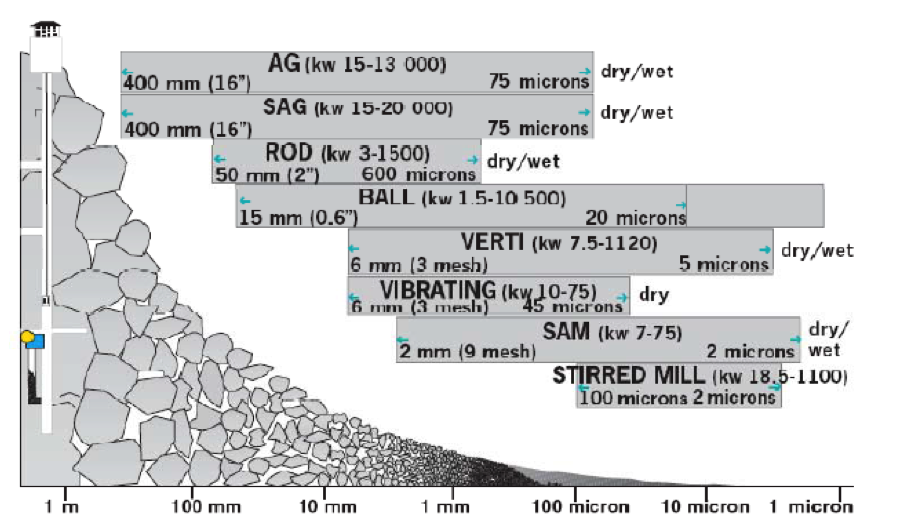Chart showing theoretical size reduction and power ranges for different grinding mills