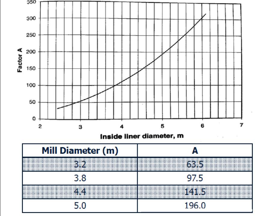 Nordberg Factor A Diagram
