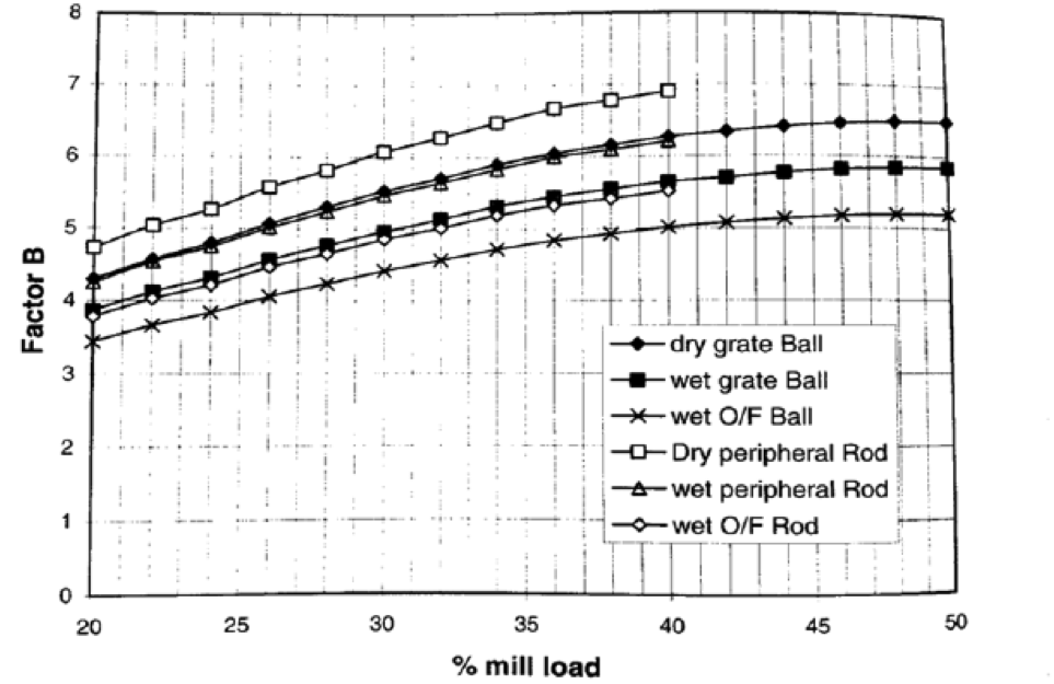 Factor B Diagram