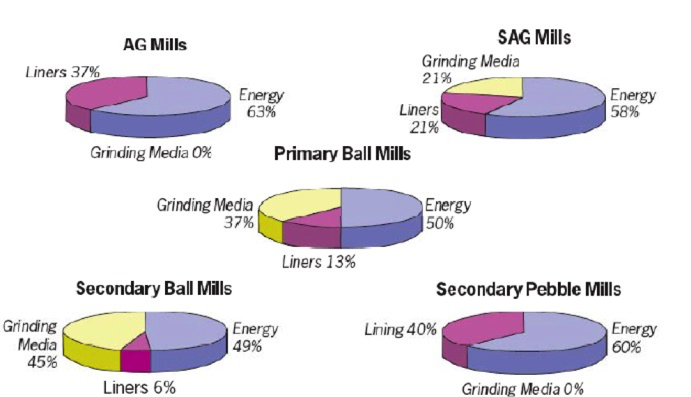 Diagram of cost breakdown by mill type