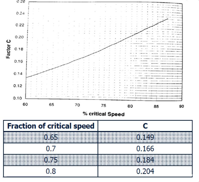 Factor C Diagram