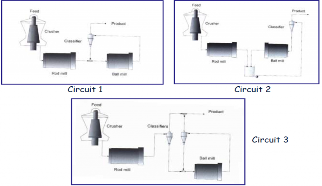 Diagrams of mill circuits