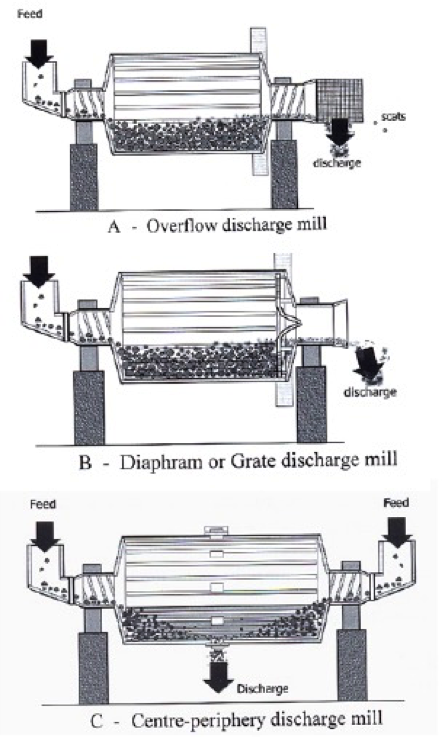 Diagram of ball mill and interior cut away