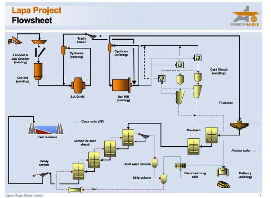 SAG mill circuit example for gold processing