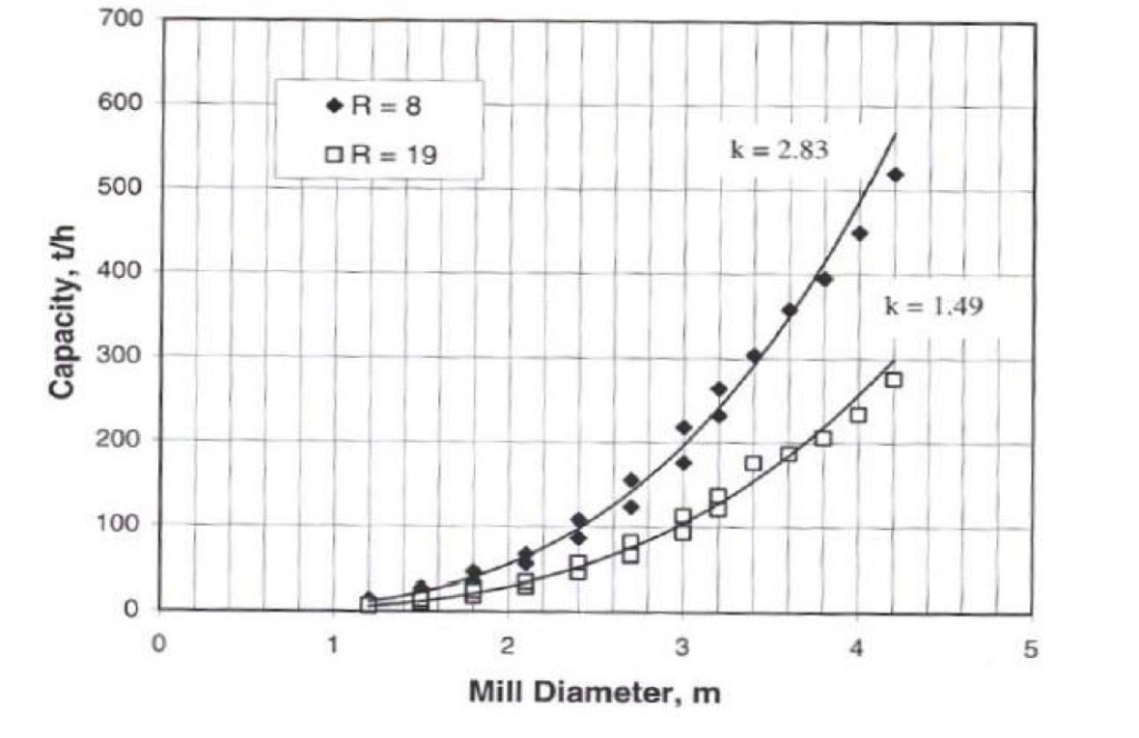 A chart showing rod mill capacity vs. mill diameter