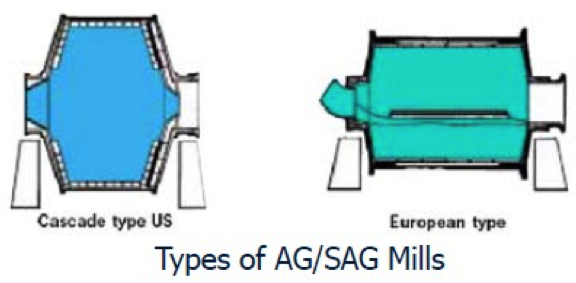 A diagram of types of AG/SAG mills