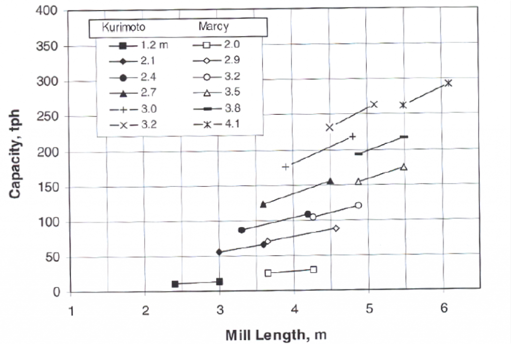 A chart showing rod mill capacity vs. mill length