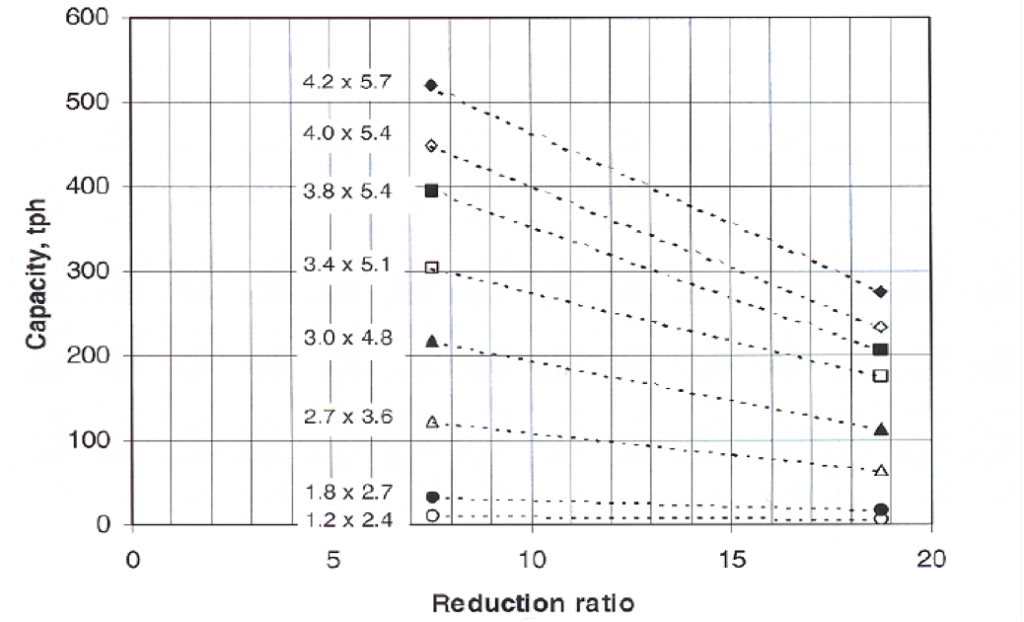 A chart showing rod mill capacity vs. reduction ratio