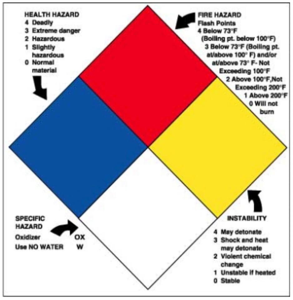 NFPA labeling system diagram