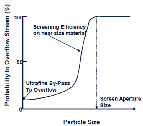 A graph depicting a screening efficiency curve