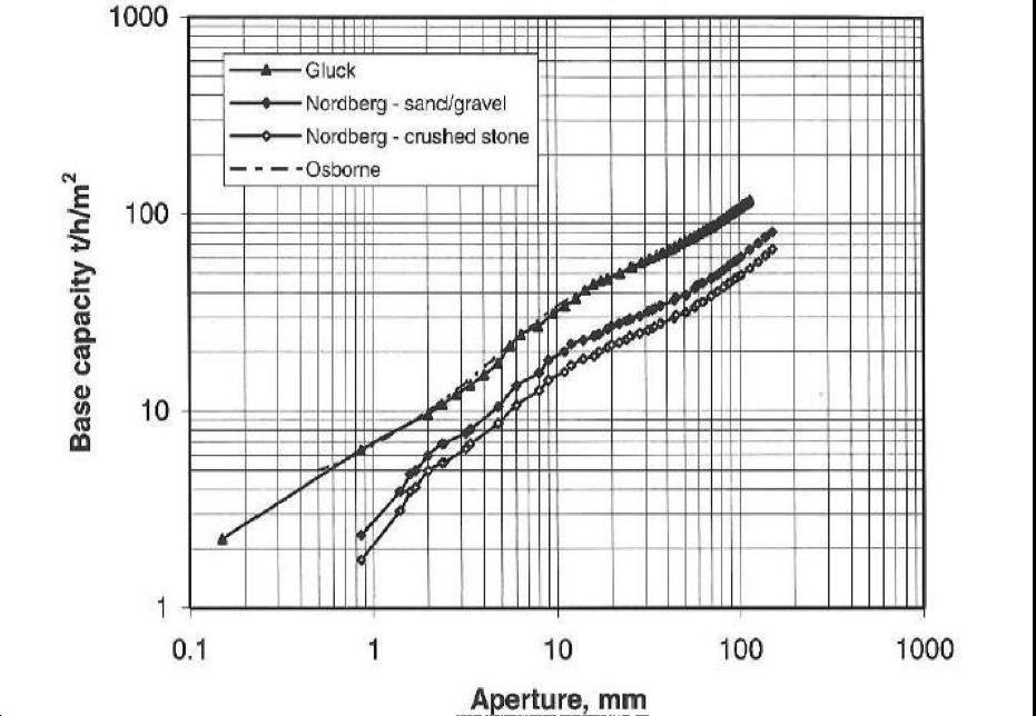 A chart depicting Screen Capacity, T