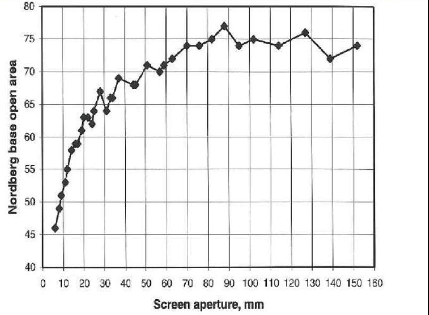 A graph depicting Base Open Area vs. Screen Aperture