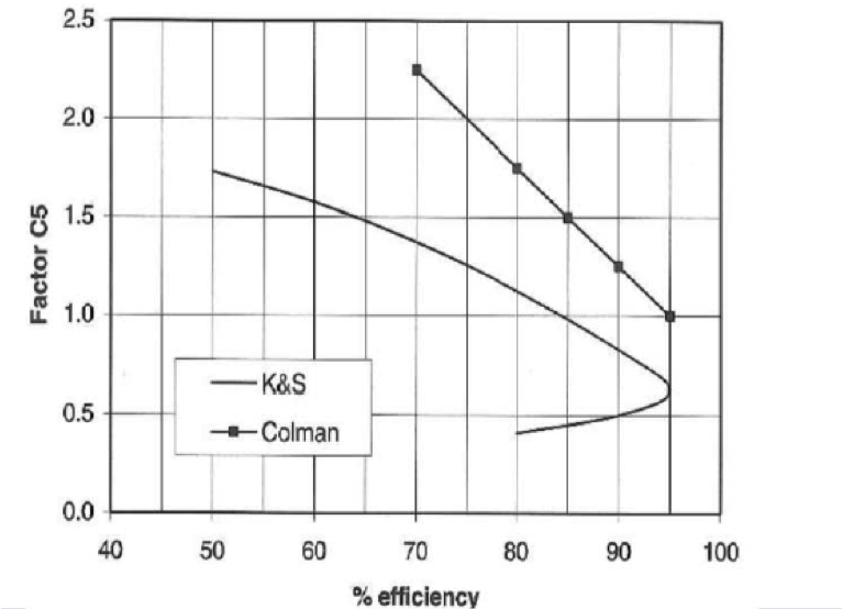 A graph depicting screen efficiency factor, C5