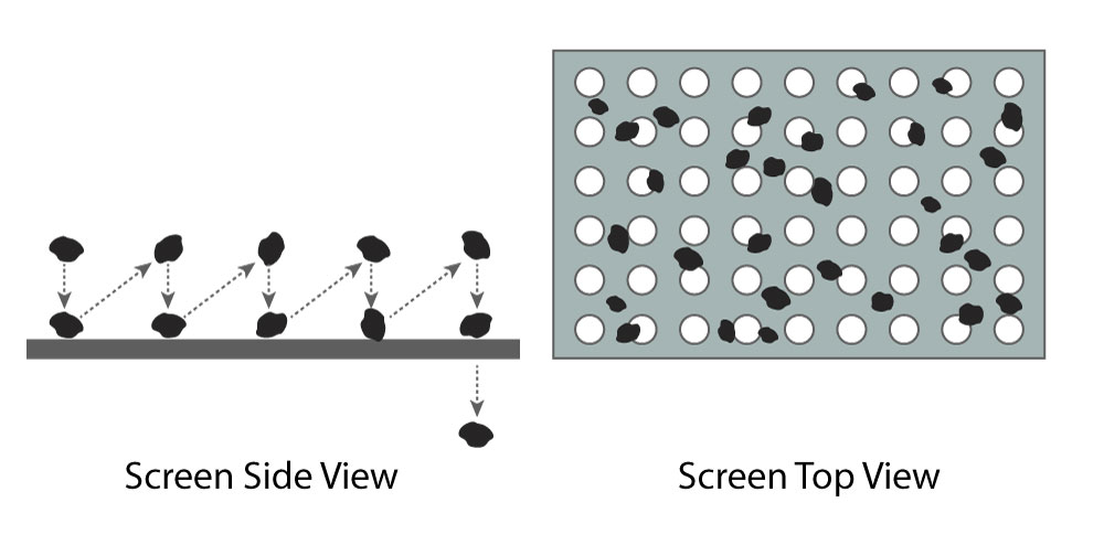 A diagram of particle movement across a screen.