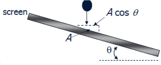 A diagram illustrating the equation for screen slope correction factor, C7