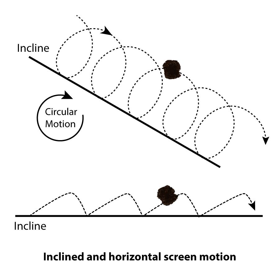 Screen Incline Diagram