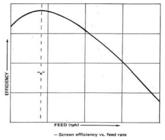 Chart showing feed rate vs efficiency