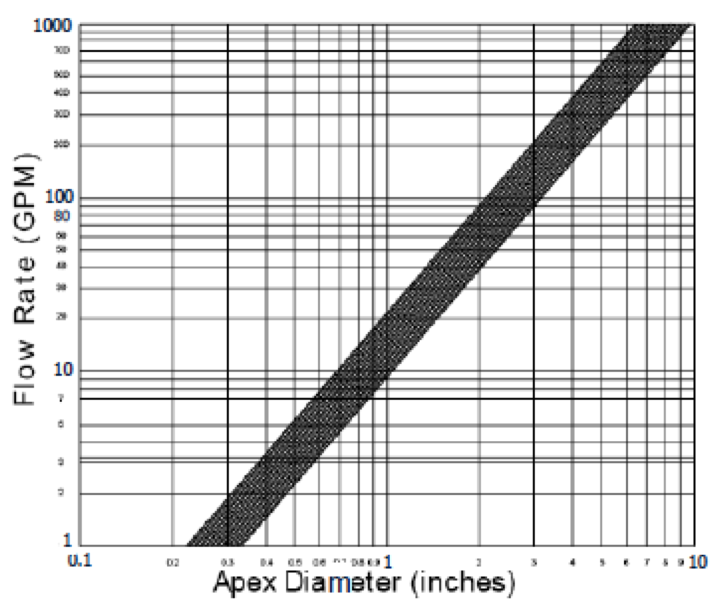 Flow Rate versus Apex Diameter
