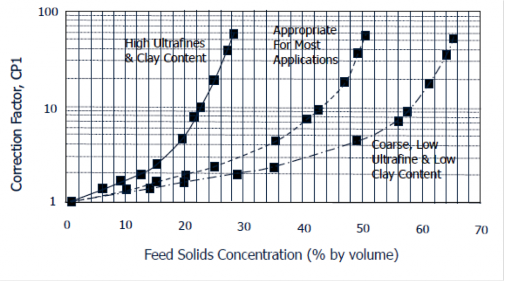 Feed Particle Size & Solids Content Correction