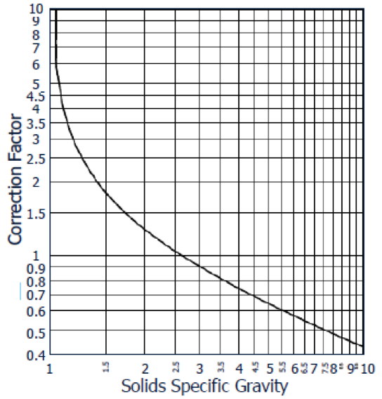 Graph depicting solid density correction