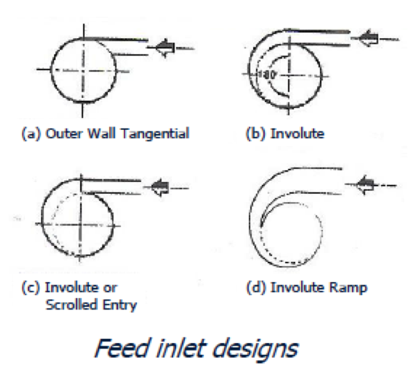 Diagrams of inlet feed designs