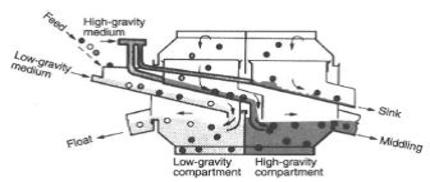 A diagram of a two-compartment drum separator to illustrate dense meduim separation