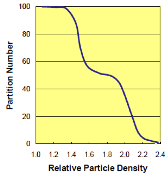 Coarse Particle Retention and Surging Curve