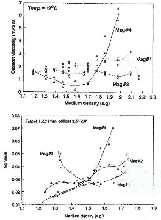 Graphs showing medium viscosity negatively effects efficiency.