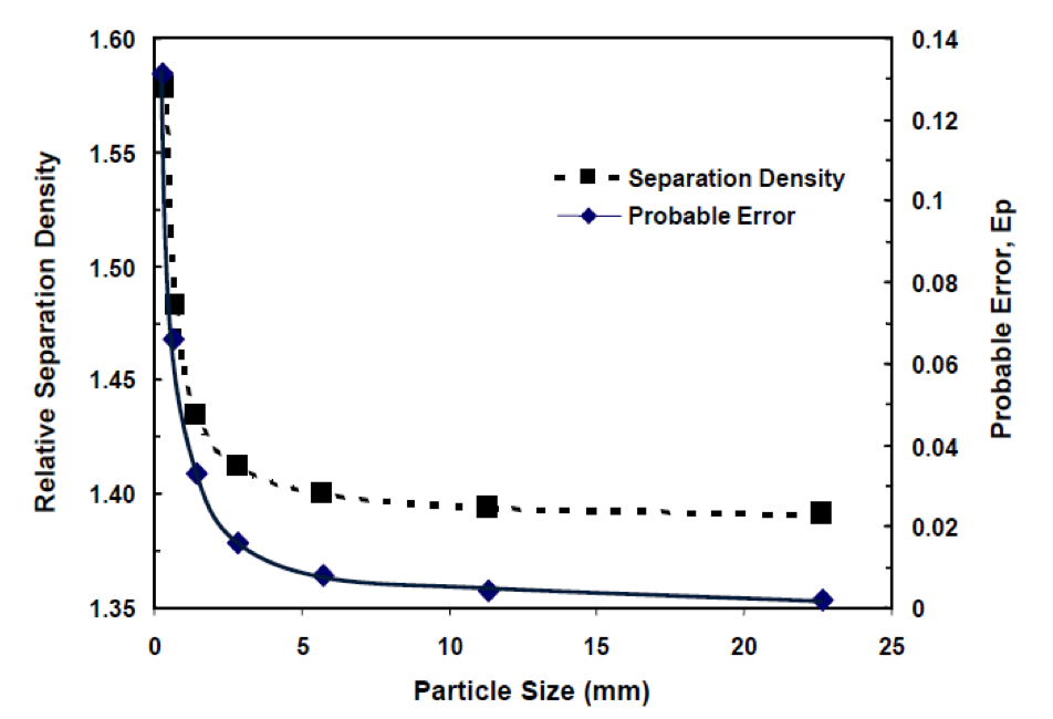 A graph showing Separation Density vs Particle Size