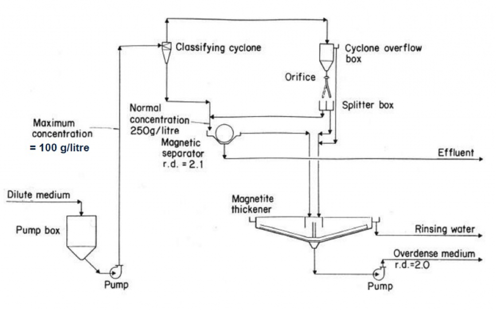 Dilute Medium Recovery Circuit diagram