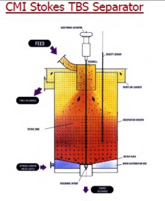 Diagram of a CMI Stokes TBS Separator